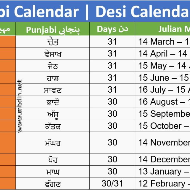 Desi Month Date today in Pakistan 2020 | Desi Date today | Punjabi Date today | Punjabi Calendar