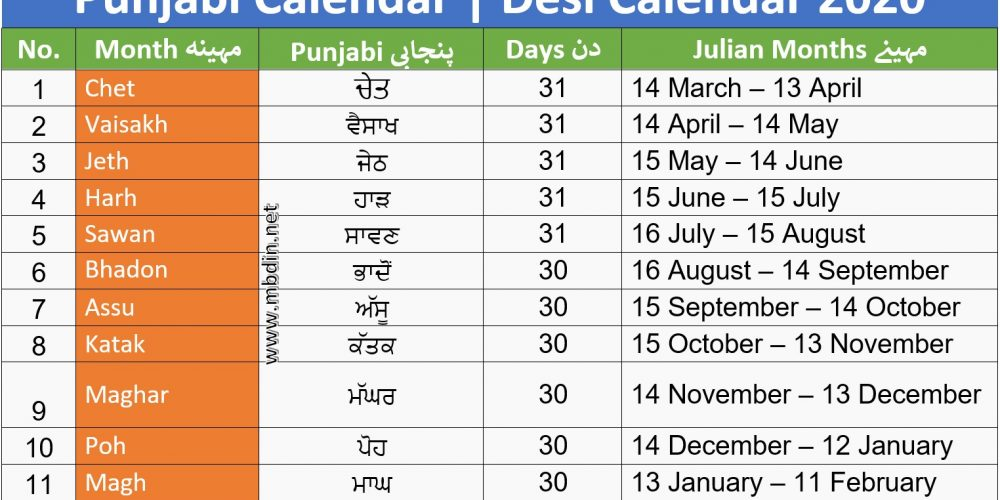Desi Month Date today in Pakistan 2020 | Desi Date today | Punjabi Date today | Punjabi Calendar