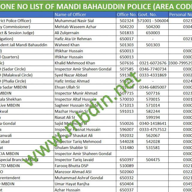 Mandi Bahauddin Police Telephone Directory 2020